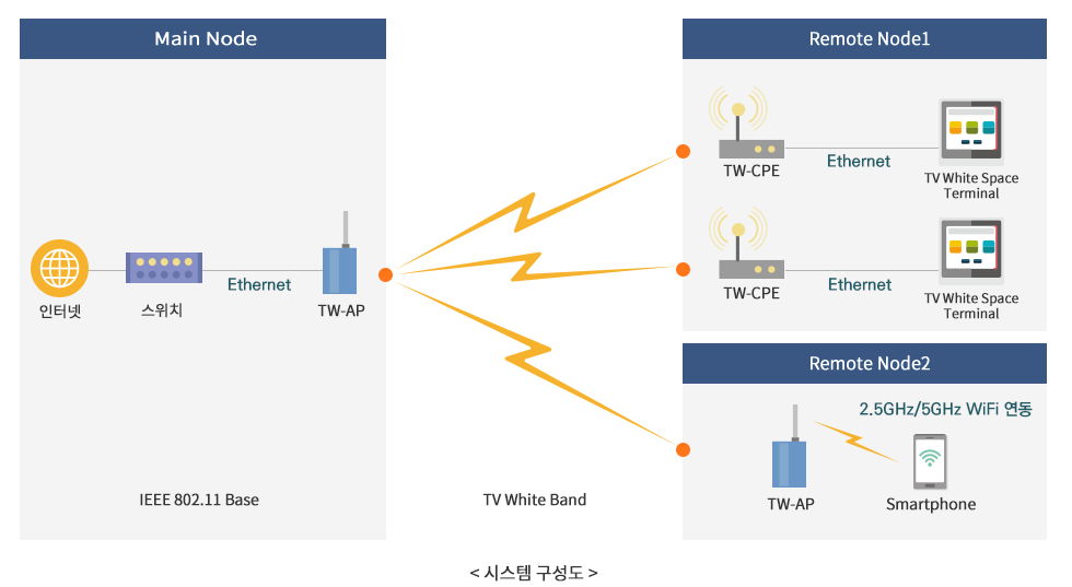 시스템 구성도 - Main Node(IEEE802.11 Base 인터넷 스위치 Ethernet TW_AP - TV White Band - Remote Node1(TW-CPE Ethernet TV White Space Terminal, TW-CPE Ethernet TV White Space Terminal) Remote Node2(TW-AP - Smartphone(2.5GHz/5GHz WiFi 연동))