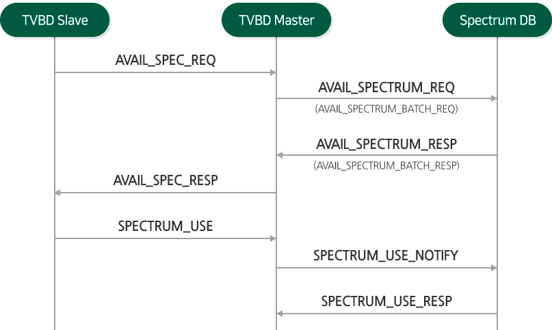 TVBD Slave (AVAIL_SPEC_REQ(->), AVAIL_SPEC_RESP(->), SPECTRUM_USE(<-)) TVBD Master (AVAIL_SPECTRUM_REQ(AVAIL_SPECTRUM_BATCH_REQ)(->) AVAIL_SPECTRUM_RESP(AVAIL_SPECTRUM_BATCH_RESP)(<-) SPECTRUM_USE_MOTIFY(->) SPECTRUM_USE_RESP(<-))
